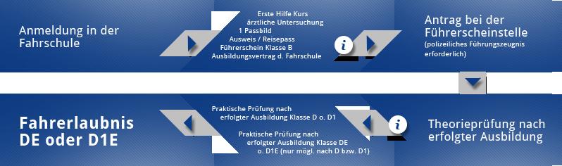 Lkw-Führerschein in München – Ausbildungszentrum für LKW & BUS LOGI GmbH